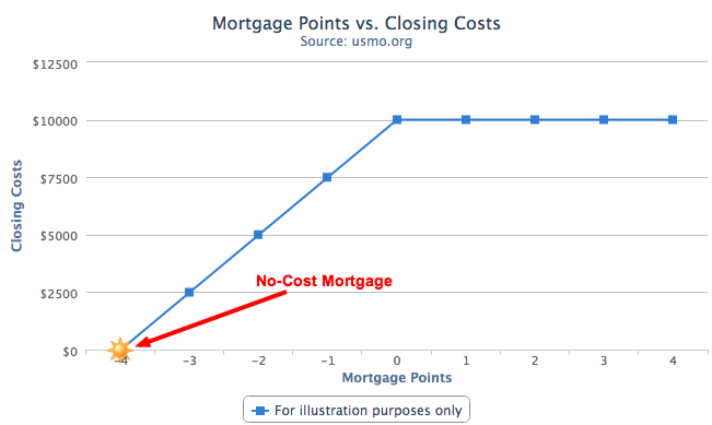 Understanding mortgage points – Closing Cost Worksheet