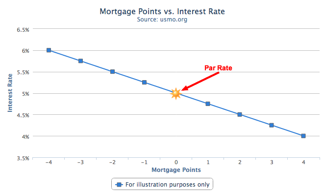 Mortgage Points vs Interest Rate