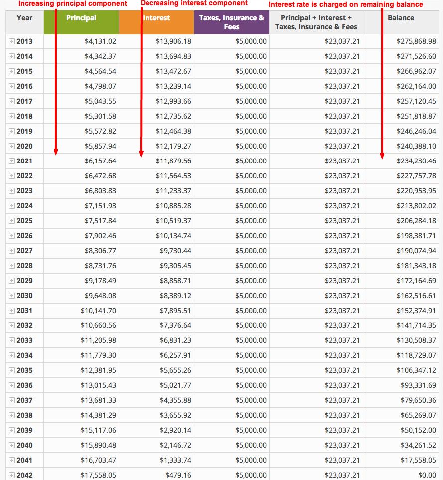 amortization schedule u s mortgage calculator