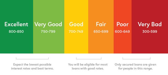 FICO Credit Score Range