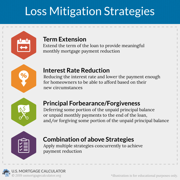 loss mitigation strategies